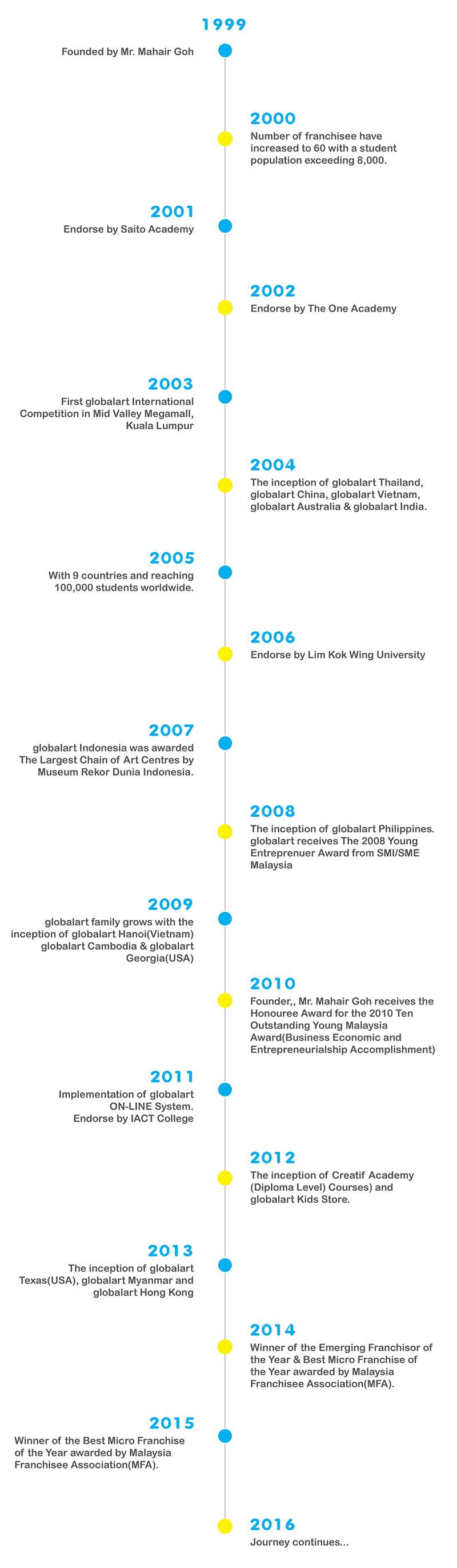 globalart-milestone
